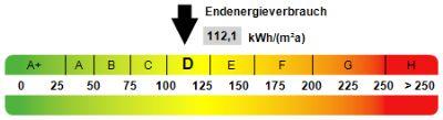 Kennwert Energieausweis